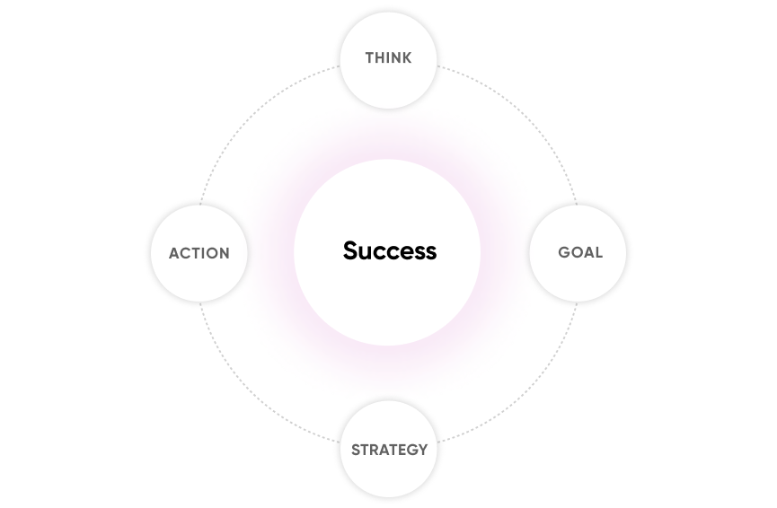 Personalized plan for success