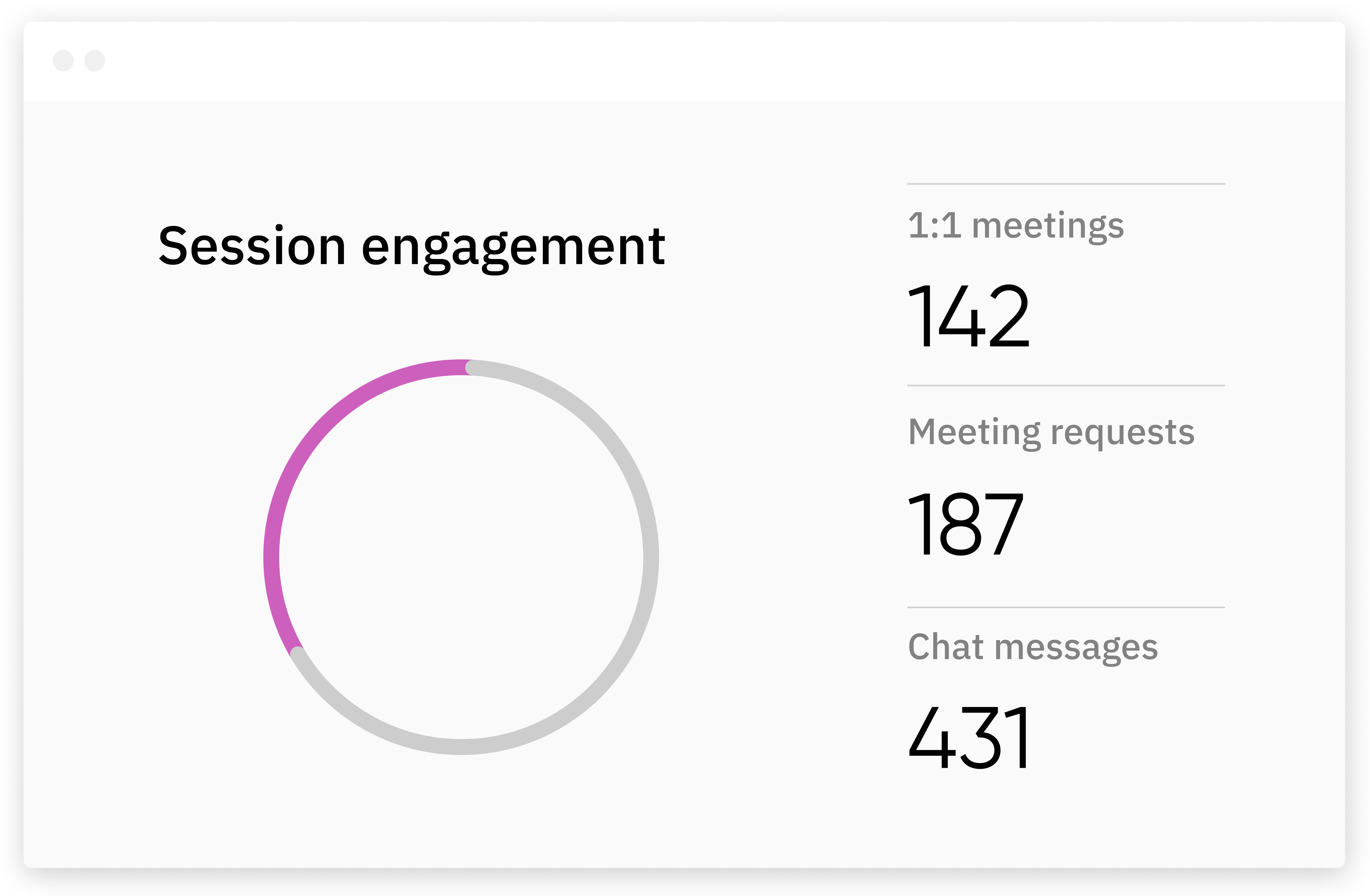 Sponsored session analytics