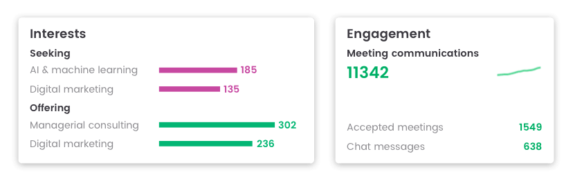 Event data on attendee interests and engagement