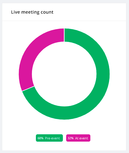 Live_meeting_count